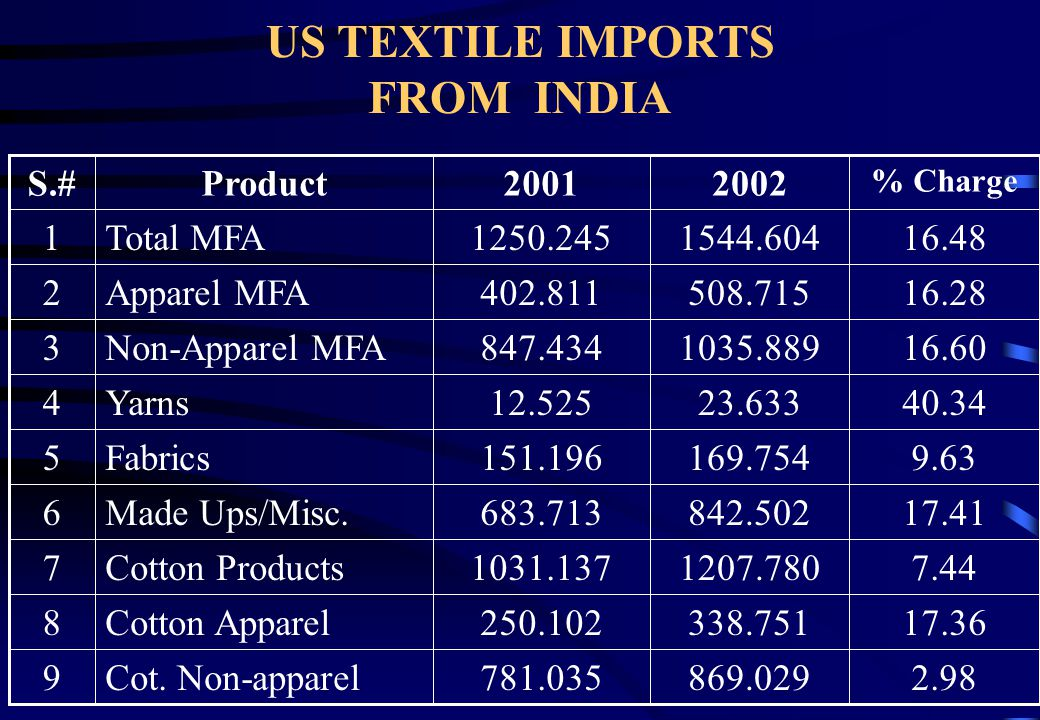 US TEXTILE IMPORTS FROM MEXICO 9 8 7 6 5 4 3 2 1 S.# -6.96394.939412.253Cot. Non-apparel -3.521123.1441145.007Cotton Apparel -4.511518.0821557.260Cott