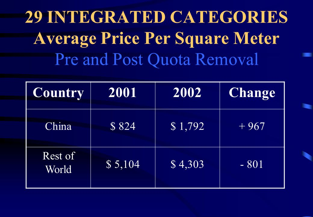 29 INTEGRATED CATEGORIES Average Price Per Square Meter Pre and Post Quota Removal Country20012002Change China142554+ 412 Rest of World 1,4391,238-201