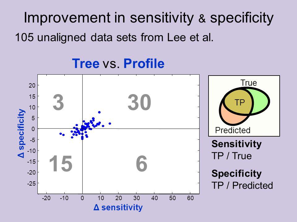 True Predicted TP Improvement in sensitivity & specificity 30 615 3 Sensitivity TP / True Specificity TP / Predicted 105 unaligned data sets from Lee et al.