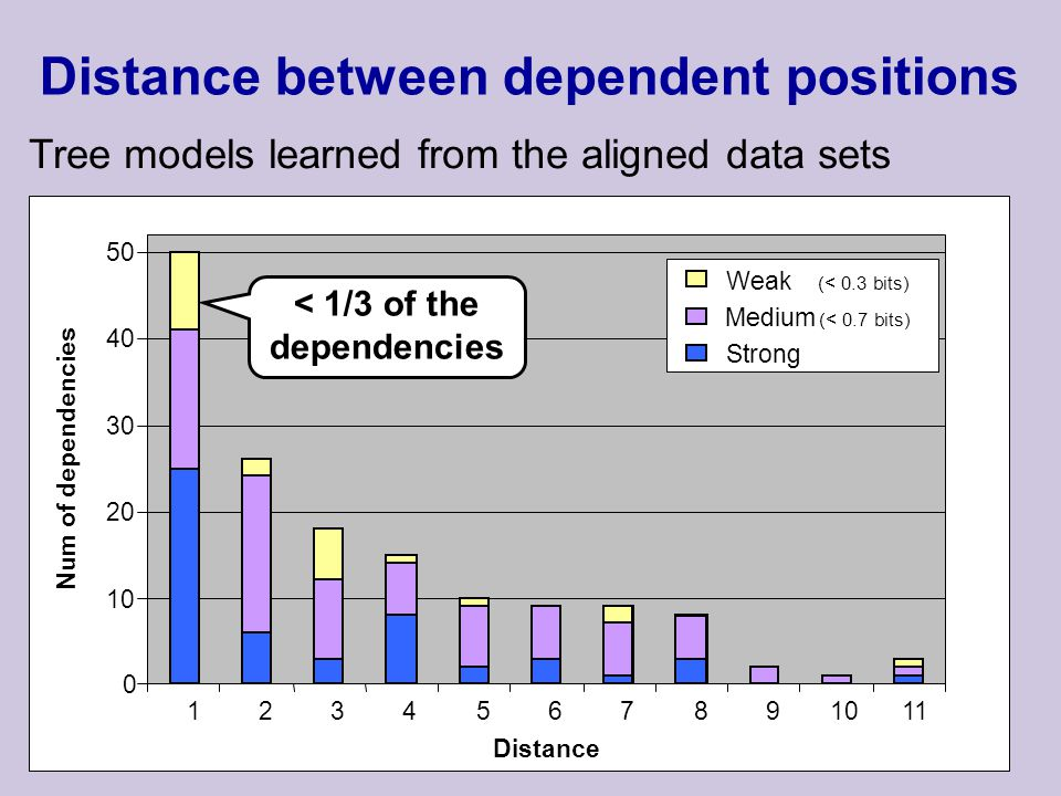 Distance between dependent positions Tree models learned from the aligned data sets < 1/3 of the dependencies