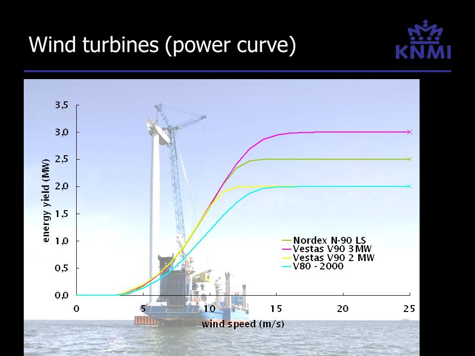 Wind turbines (power curve)