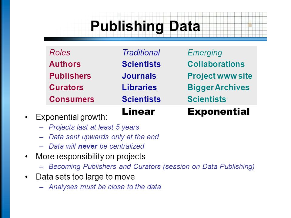 Publishing Data Exponential growth: –Projects last at least 5 years –Data sent upwards only at the end –Data will never be centralized More responsibility on projects –Becoming Publishers and Curators (session on Data Publishing) Data sets too large to move –Analyses must be close to the data Roles Authors Publishers Curators Consumers Traditional Scientists Journals Libraries Scientists Emerging Collaborations Project www site Bigger Archives Scientists Linear Exponential