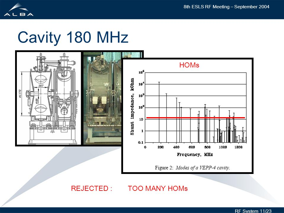 8th ESLS RF Meeting – September 2004 RF System 11/23 Cavity 180 MHz REJECTED : TOO MANY HOMs HOMs