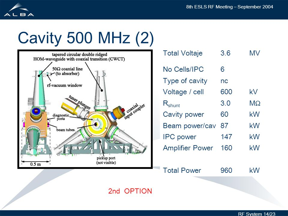 8th ESLS RF Meeting – September 2004 RF System 14/23 Cavity 500 MHz (2) Total Voltaje3.6MV No Cells/IPC6 Type of cavitync Voltage / cell600kV R shunt 3.0M Cavity power60kW Beam power/cav87kW IPC power147kW Amplifier Power160kW Total Power960kW 2nd OPTION