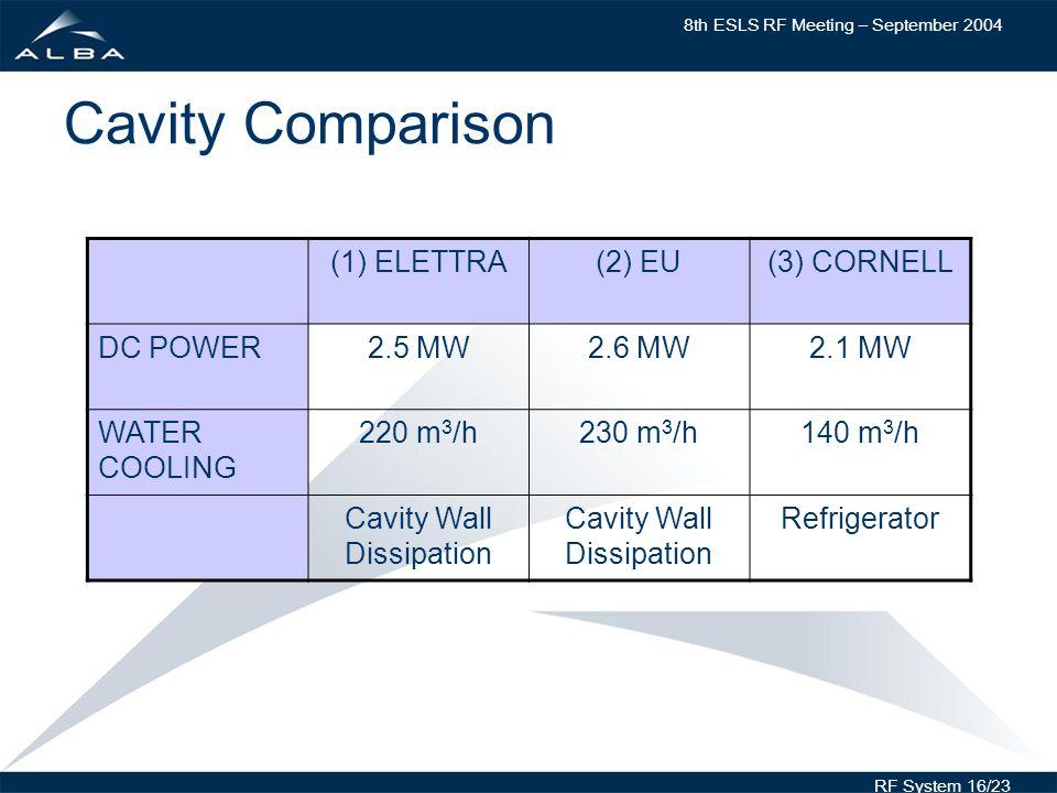 8th ESLS RF Meeting – September 2004 RF System 16/23 Cavity Comparison (1) ELETTRA(2) EU(3) CORNELL DC POWER2.5 MW2.6 MW2.1 MW WATER COOLING 220 m 3 /h230 m 3 /h140 m 3 /h Cavity Wall Dissipation Refrigerator