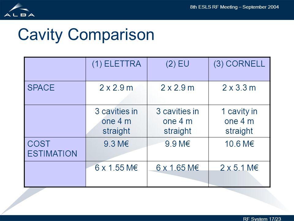 8th ESLS RF Meeting – September 2004 RF System 17/23 Cavity Comparison (1) ELETTRA(2) EU(3) CORNELL SPACE2 x 2.9 m 2 x 3.3 m 3 cavities in one 4 m straight 1 cavity in one 4 m straight COST ESTIMATION 9.3 M9.9 M10.6 M 6 x 1.55 M6 x 1.65 M2 x 5.1 M