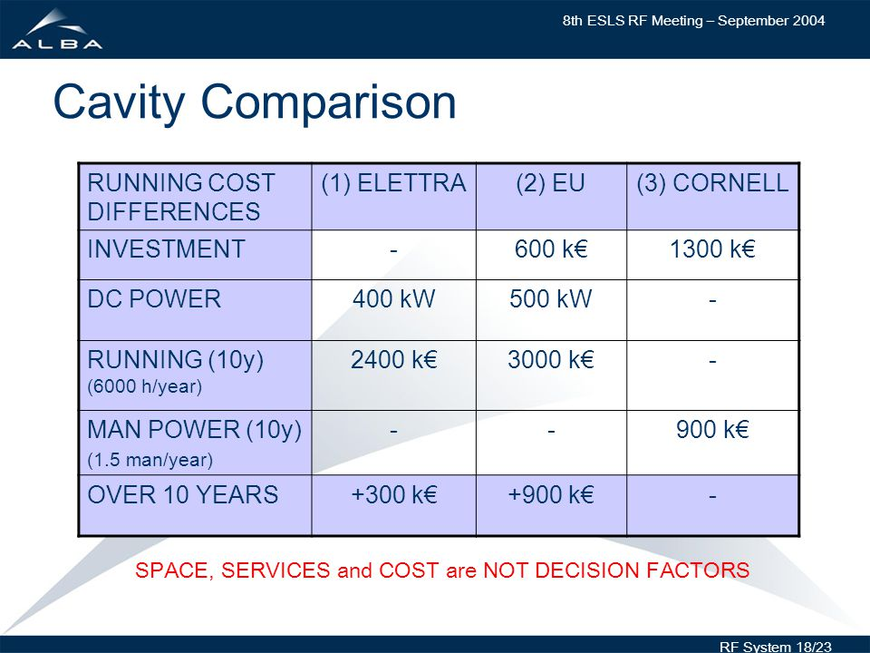 8th ESLS RF Meeting – September 2004 RF System 18/23 Cavity Comparison RUNNING COST DIFFERENCES (1) ELETTRA(2) EU(3) CORNELL INVESTMENT-600 k1300 k DC POWER400 kW500 kW- RUNNING (10y) (6000 h/year) 2400 k3000 k- MAN POWER (10y) (1.5 man/year) k OVER 10 YEARS+300 k+900 k- SPACE, SERVICES and COST are NOT DECISION FACTORS
