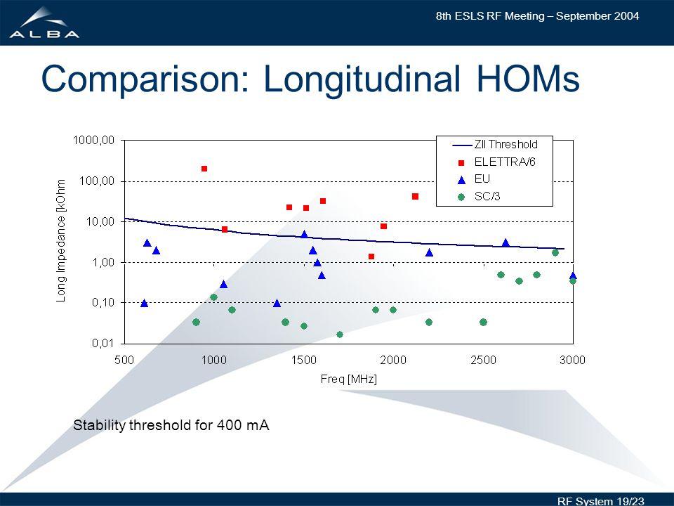 8th ESLS RF Meeting – September 2004 RF System 19/23 Comparison: Longitudinal HOMs Stability threshold for 400 mA
