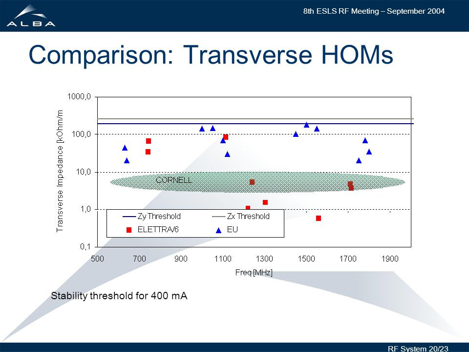 8th ESLS RF Meeting – September 2004 RF System 20/23 Comparison: Transverse HOMs Stability threshold for 400 mA