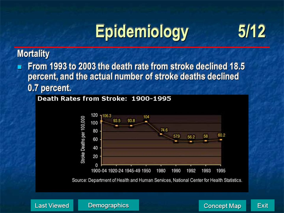 Exit Concept Map Concept Map Epidemiology4/12 Stroke is a condition of the elderly Stroke is a condition of the elderly Incidence increases steadily w