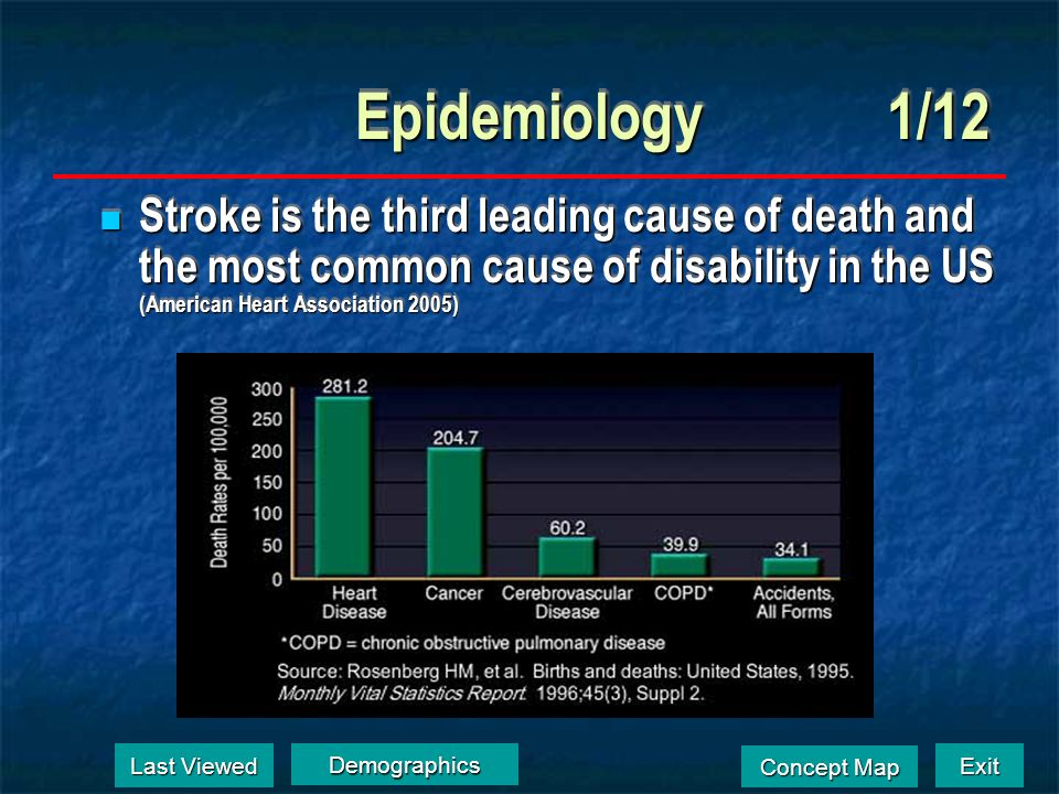 Exit Concept Map Concept Map Epidemiology1/12 Stroke is the third leading cause of death and the most common cause of disability in the US (American Heart Association 2005) Stroke is the third leading cause of death and the most common cause of disability in the US (American Heart Association 2005) Last Viewed Last Viewed Demographics