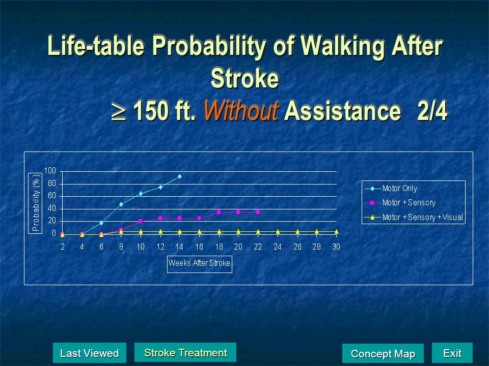 Life-table Probability of Walking After Stroke 150 feet With Assistance1/4 Stroke Treatment Stroke Treatment Last Viewed Last Viewed Exit Concept Map
