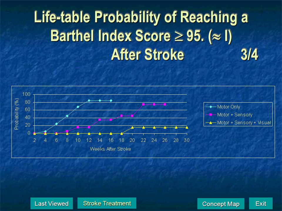 Life-table Probability of Walking After Stroke 150 ft. Without Assistance2/4 Stroke Treatment Stroke Treatment Last Viewed Last Viewed Exit Concept Ma