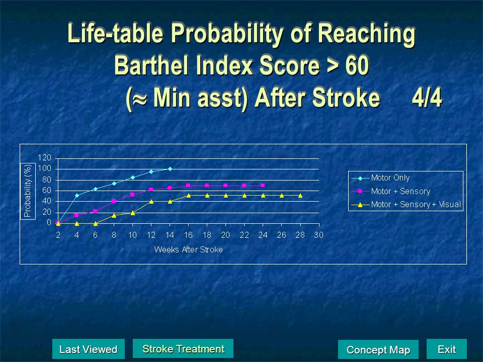 Life-table Probability of Reaching a Barthel Index Score 95. ( I) After Stroke3/4 Stroke Treatment Stroke Treatment Last Viewed Last Viewed Exit Conce