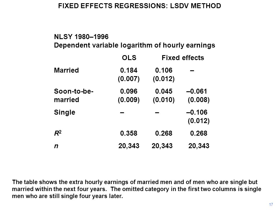 The table shows the extra hourly earnings of married men and of men who are single but married within the next four years. The omitted category in the
