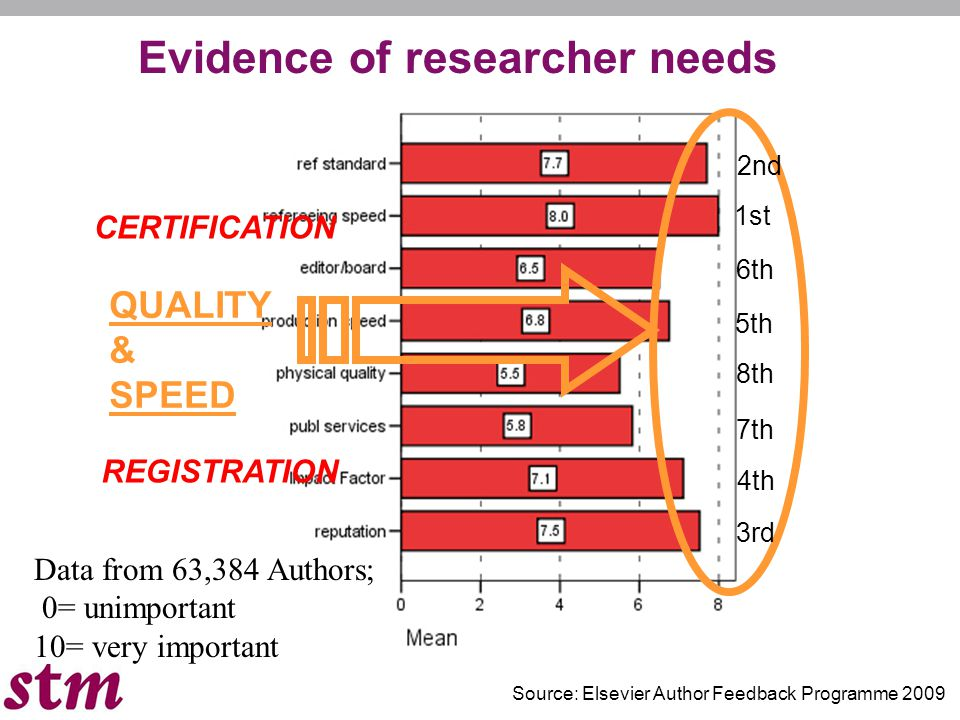 Evidence of researcher needs Data from 63,384 Authors; 0= unimportant 10= very important QUALITY & SPEED Source: Elsevier Author Feedback Programme 20