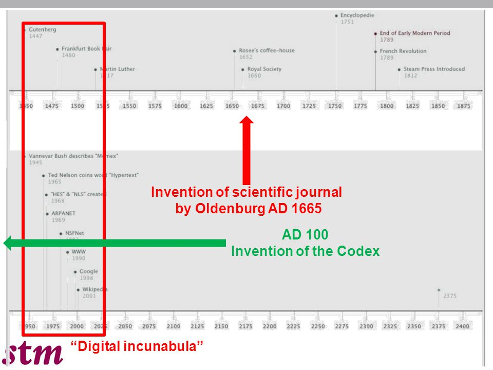 Digital incunabula Invention of scientific journal by Oldenburg AD 1665 AD 100 Invention of the Codex