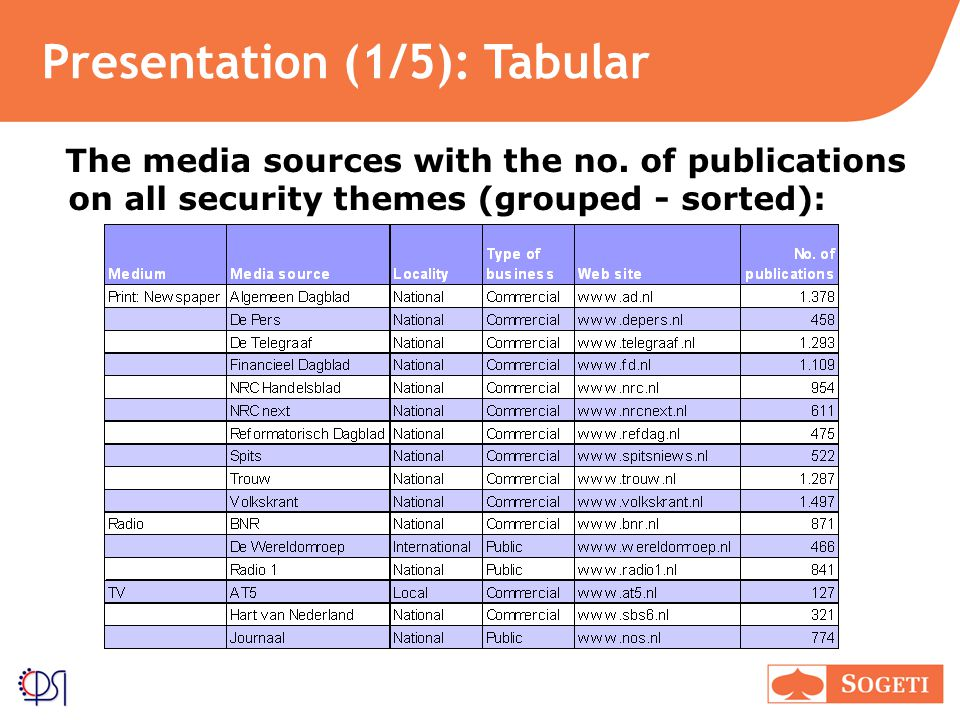 Presentation (1/5): Tabular The media sources with the no.