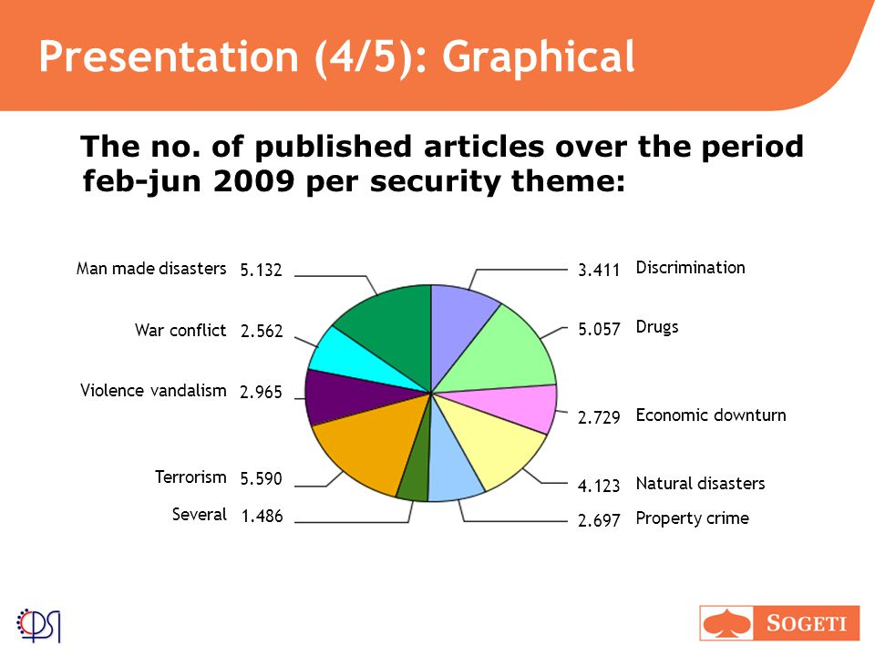 Presentation (4/5): Graphical Discrimination Property crime Drugs Economic downturn Natural disasters The no.