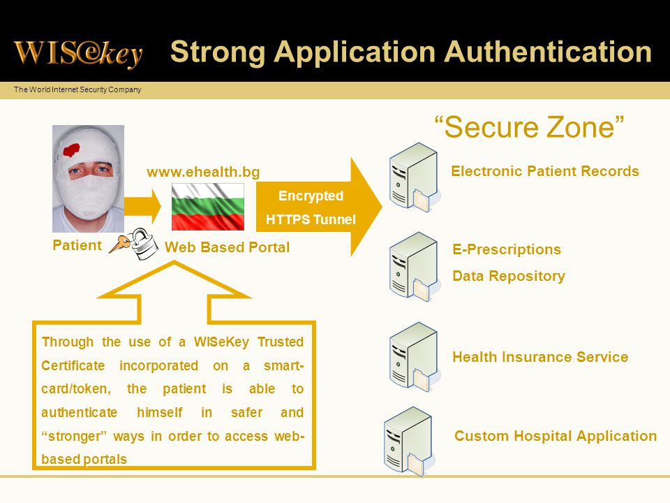 The World Internet Security Company Strong Application Authentication Web Based Portal Patient Encrypted HTTPS Tunnel Through the use of a WISeKey Trusted Certificate incorporated on a smart- card/token, the patient is able to authenticate himself in safer and stronger ways in order to access web- based portals Secure Zone www.ehealth.bg Electronic Patient Records E-Prescriptions Data Repository E-Prescriptions Data Repository Health Insurance Service Custom Hospital Application