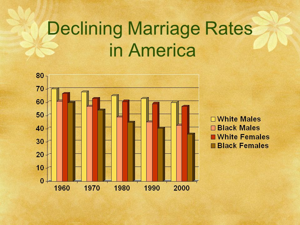 Declining Marriage Rates in America