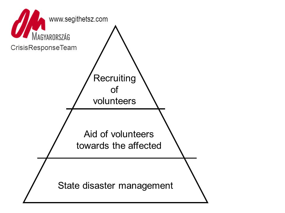CrisisResponseTeam www.segithetsz.com State disaster management Aid of volunteers towards the affected Recruiting of volunteers