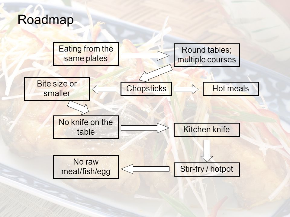 Roadmap Eating from the same plates Round tables; multiple courses Chopsticks Bite size or smaller No knife on the table Kitchen knife Stir-fry / hotpot No raw meat/fish/egg Hot meals