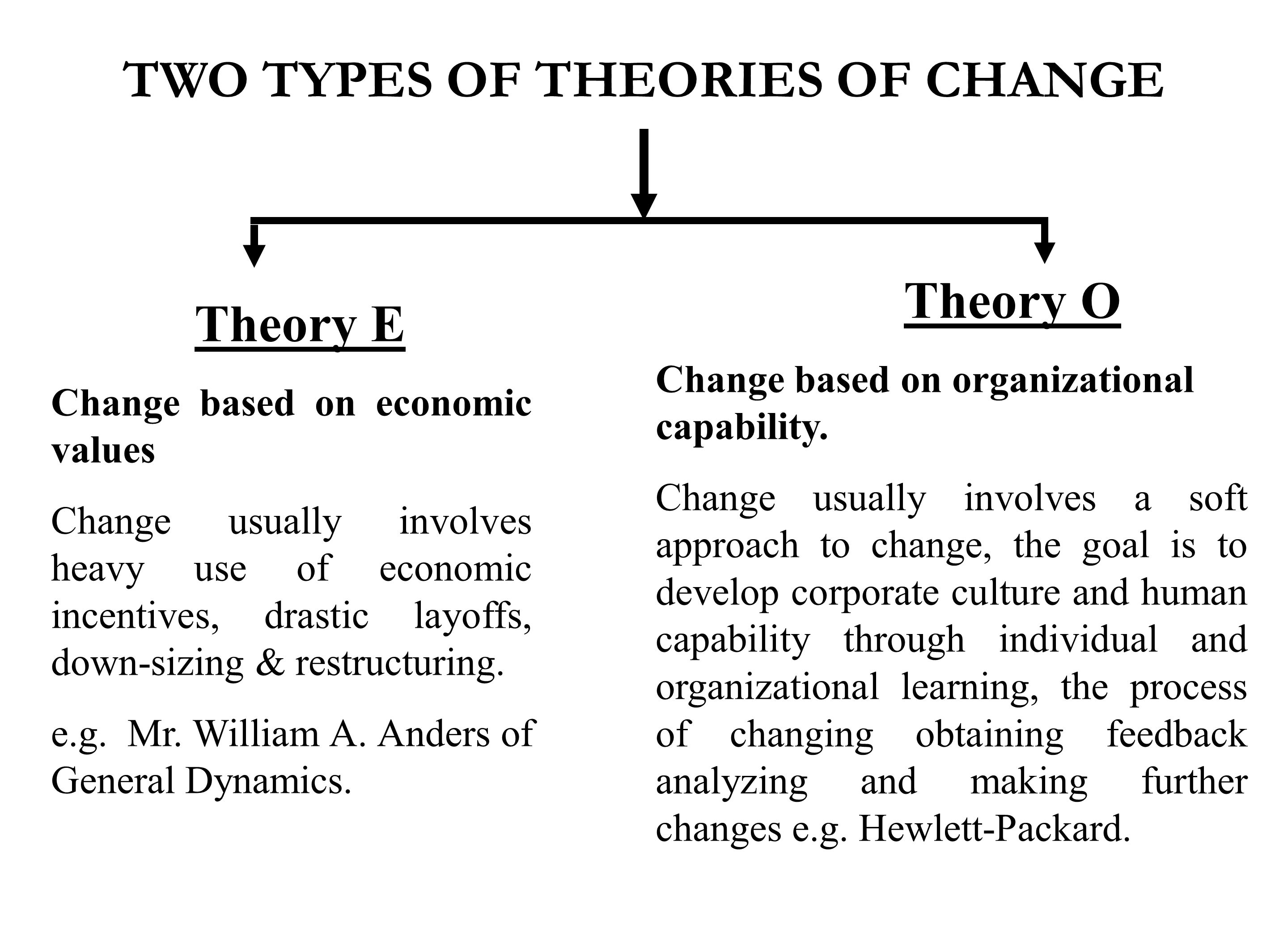 TWO TYPES OF THEORIES OF CHANGE Theory E Change based on economic values Change usually involves heavy use of economic incentives, drastic layoffs, down-sizing & restructuring.