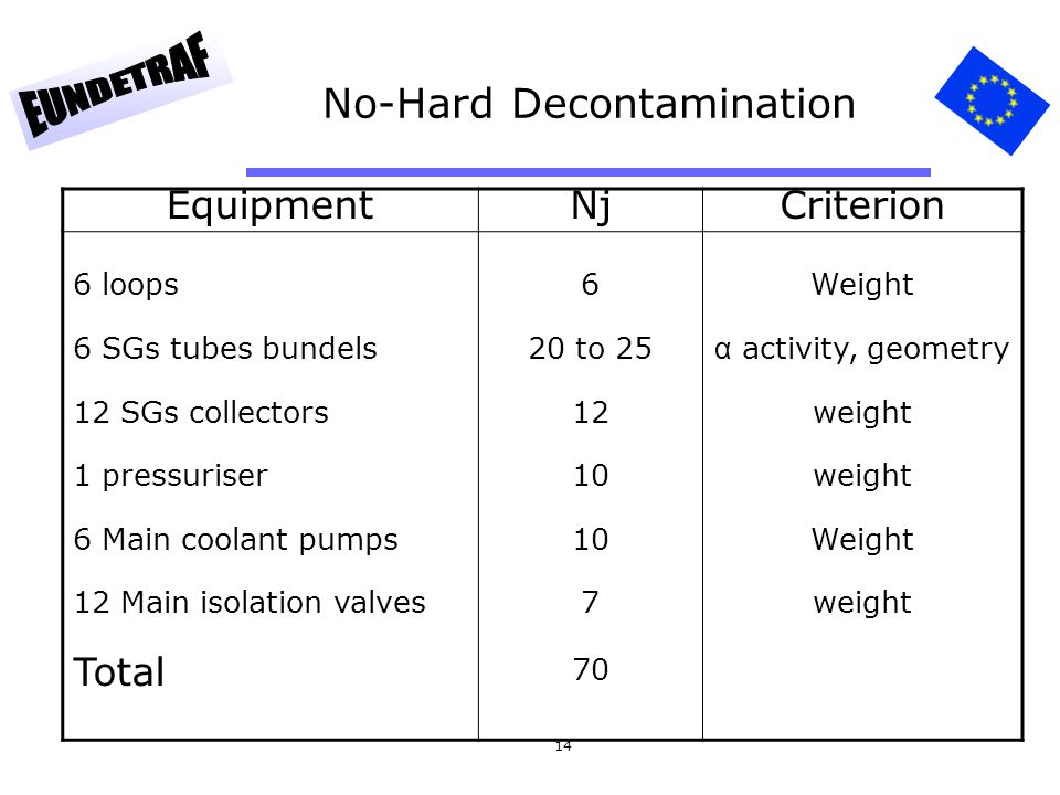 14 No-Hard Decontamination EquipmentNjCriterion 6 loops 6 SGs tubes bundels 12 SGs collectors 1 pressuriser 6 Main coolant pumps 12 Main isolation valves 6 20 to 25 12 10 7 Weight α activity, geometry weight Weight weight Total 70