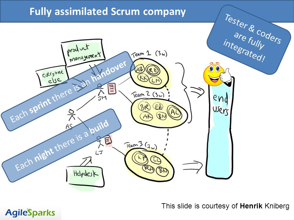 Fully assimilated Scrum company Tester & coders are fully integrated.