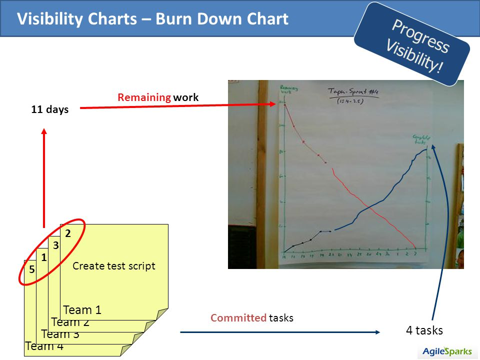 Create HTML 5 Team 4 Create HTML 1 Team 3 Create HTML 3 Team 2 Create test script 2 Team 1 11 days Remaining work 4 tasks Committed tasks Visibility Charts – Burn Down Chart Progress Visibility!