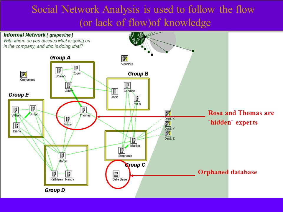 Rosa and Thomas are `hidden` experts Social Network Analysis is used to follow the flow (or lack of flow)of knowledge Orphaned database