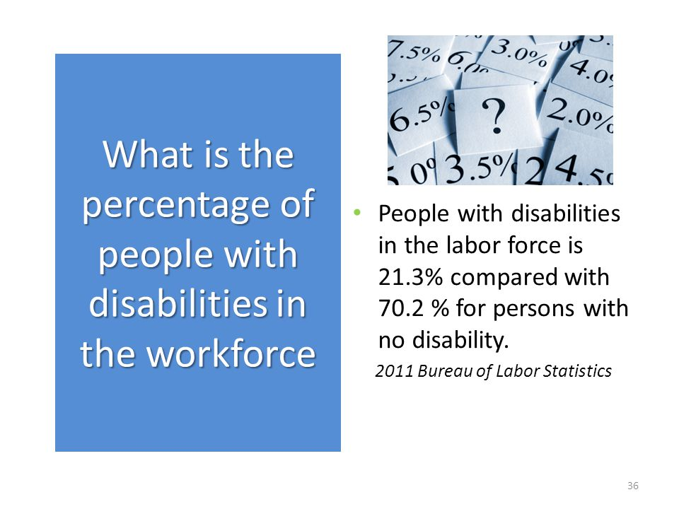 People with disabilities in the labor force is 21.3% compared with 70.2 % for persons with no disability.