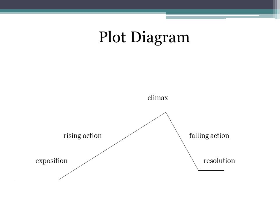 Plot Diagram climax rising action falling action expositionresolution