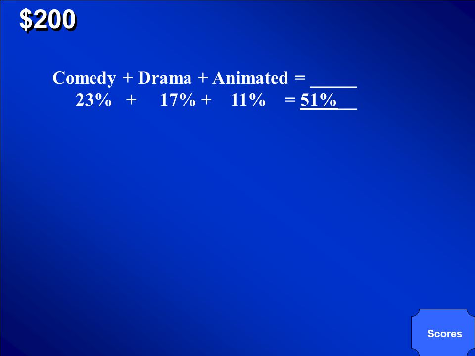 © Mark E. Damon - All Rights Reserved $200 According to the pie graph, which three movie types comprise exactly 51% of the total?