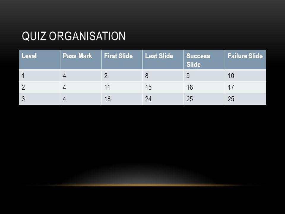 QUIZ ORGANISATION LevelPass MarkFirst SlideLast SlideSuccess Slide Failure Slide 1428910 2411151617 34182425