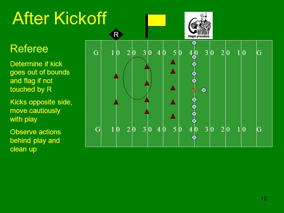 10 After Kickoff G 1 0 2 0 3 0 4 0 5 0 4 0 3 0 2 0 1 0 G Referee Determine if kick goes out of bounds and flag if not touched by R Kicks opposite side, move cautiously with play Observe actions behind play and clean up R