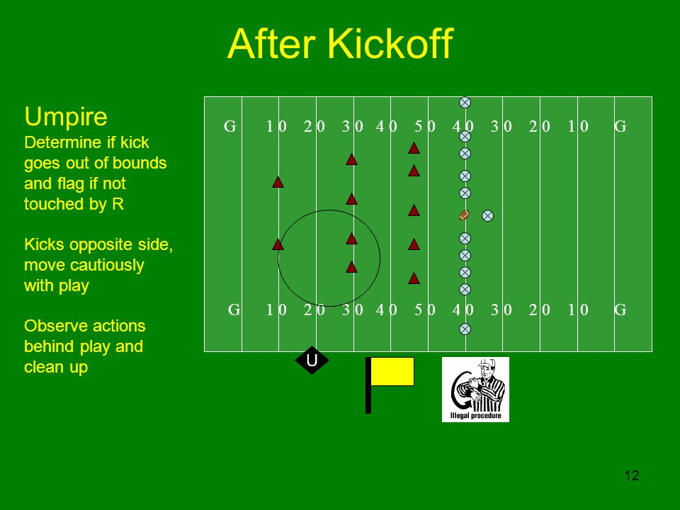 12 After Kickoff G 1 0 2 0 3 0 4 0 5 0 4 0 3 0 2 0 1 0 G Umpire Determine if kick goes out of bounds and flag if not touched by R Kicks opposite side, move cautiously with play Observe actions behind play and clean up U