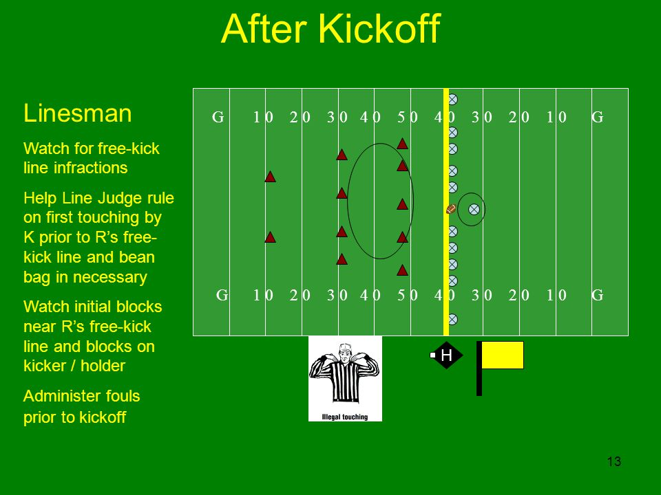 13 After Kickoff G 1 0 2 0 3 0 4 0 5 0 4 0 3 0 2 0 1 0 G Linesman Watch for free-kick line infractions Help Line Judge rule on first touching by K prior to Rs free- kick line and bean bag in necessary Watch initial blocks near Rs free-kick line and blocks on kicker / holder Administer fouls prior to kickoff H
