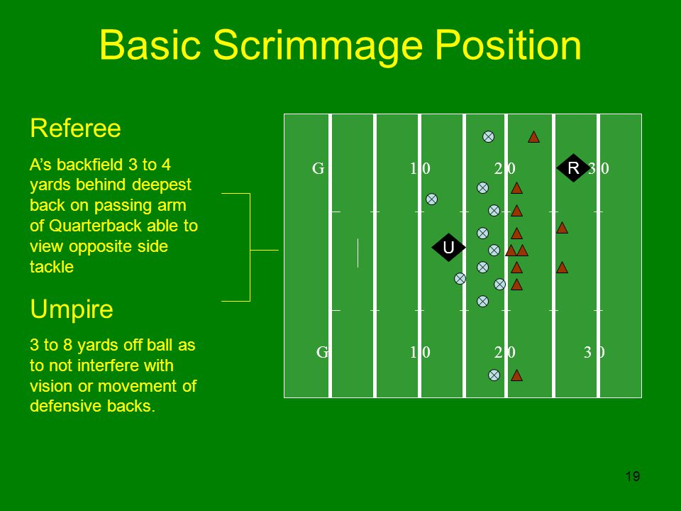 19 Basic Scrimmage Position G 1 0 2 0 3 0 R U Referee As backfield 3 to 4 yards behind deepest back on passing arm of Quarterback able to view opposite side tackle Umpire 3 to 8 yards off ball as to not interfere with vision or movement of defensive backs.