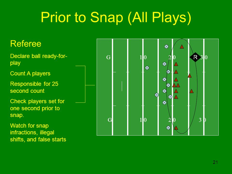21 Prior to Snap (All Plays) G 1 0 2 0 3 0 R Referee Declare ball ready-for- play Count A players Responsible for 25 second count Check players set for one second prior to snap.
