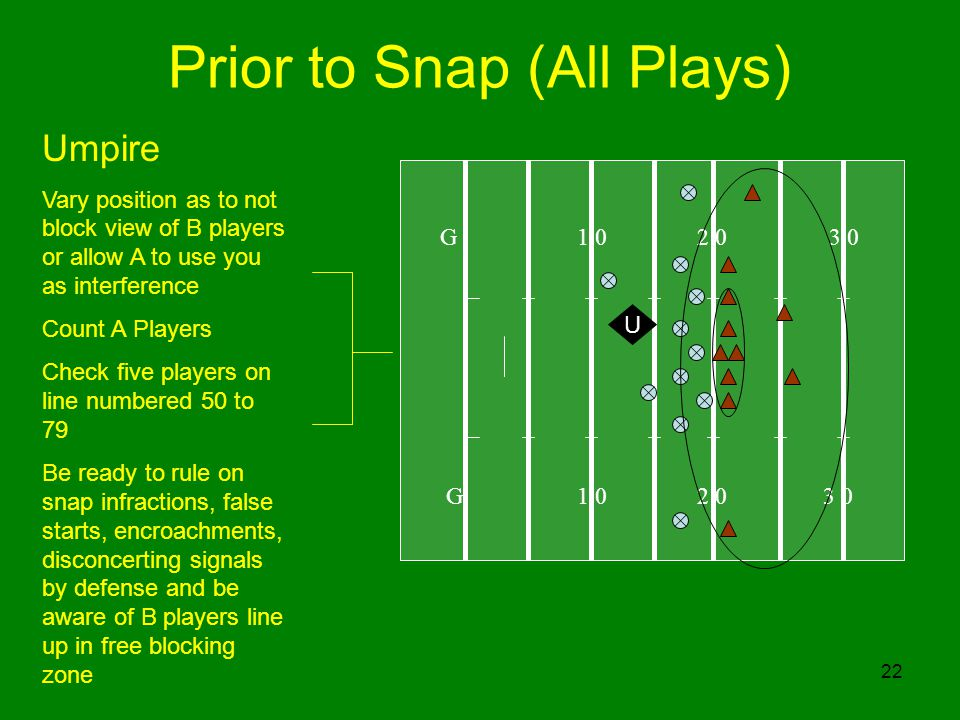 22 Prior to Snap (All Plays) G 1 0 2 0 3 0 U Umpire Vary position as to not block view of B players or allow A to use you as interference Count A Players Check five players on line numbered 50 to 79 Be ready to rule on snap infractions, false starts, encroachments, disconcerting signals by defense and be aware of B players line up in free blocking zone