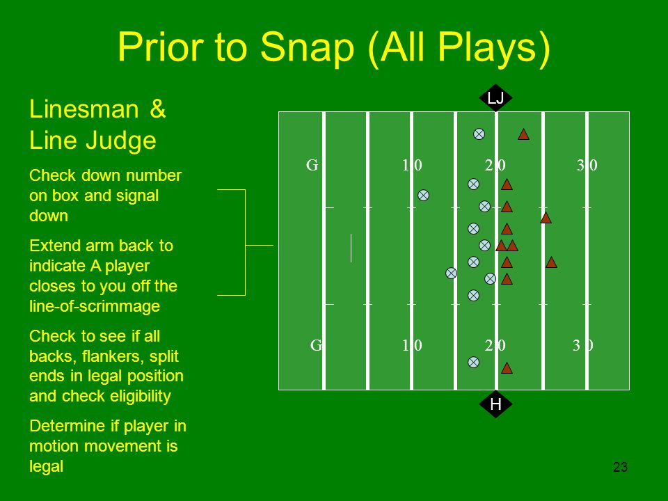 23 Prior to Snap (All Plays) G 1 0 2 0 3 0 H Linesman & Line Judge Check down number on box and signal down Extend arm back to indicate A player closes to you off the line-of-scrimmage Check to see if all backs, flankers, split ends in legal position and check eligibility Determine if player in motion movement is legal LJ