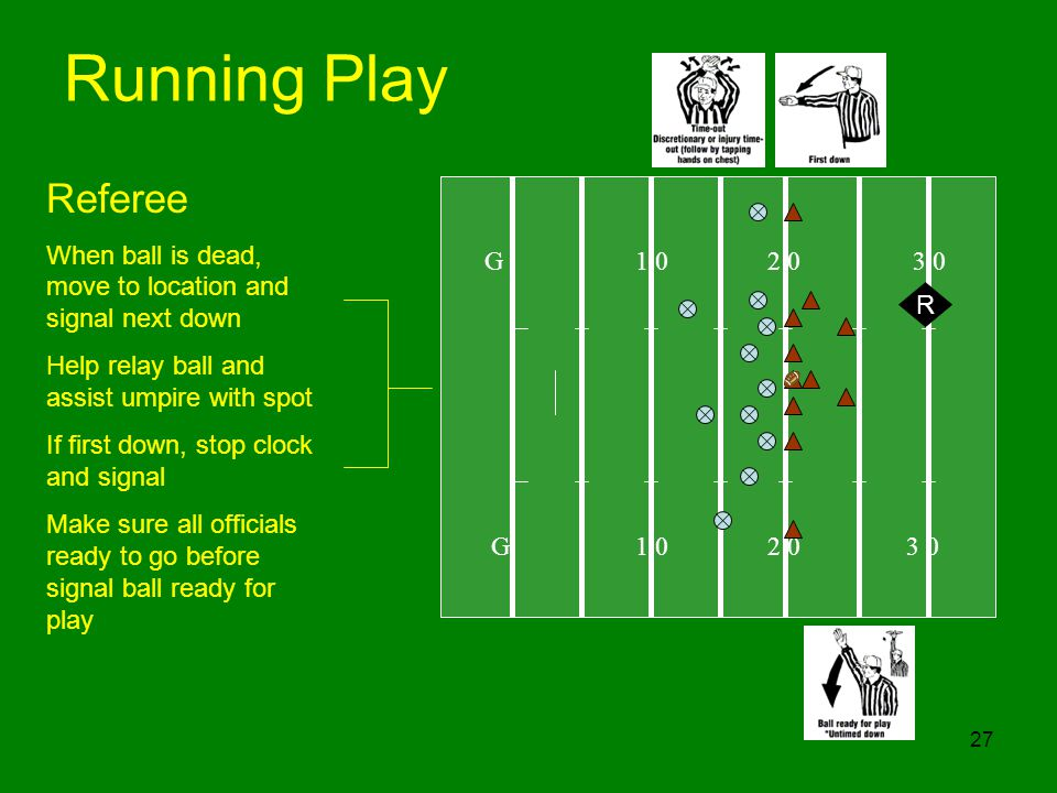 27 Running Play G 1 0 2 0 3 0 R Referee When ball is dead, move to location and signal next down Help relay ball and assist umpire with spot If first down, stop clock and signal Make sure all officials ready to go before signal ball ready for play