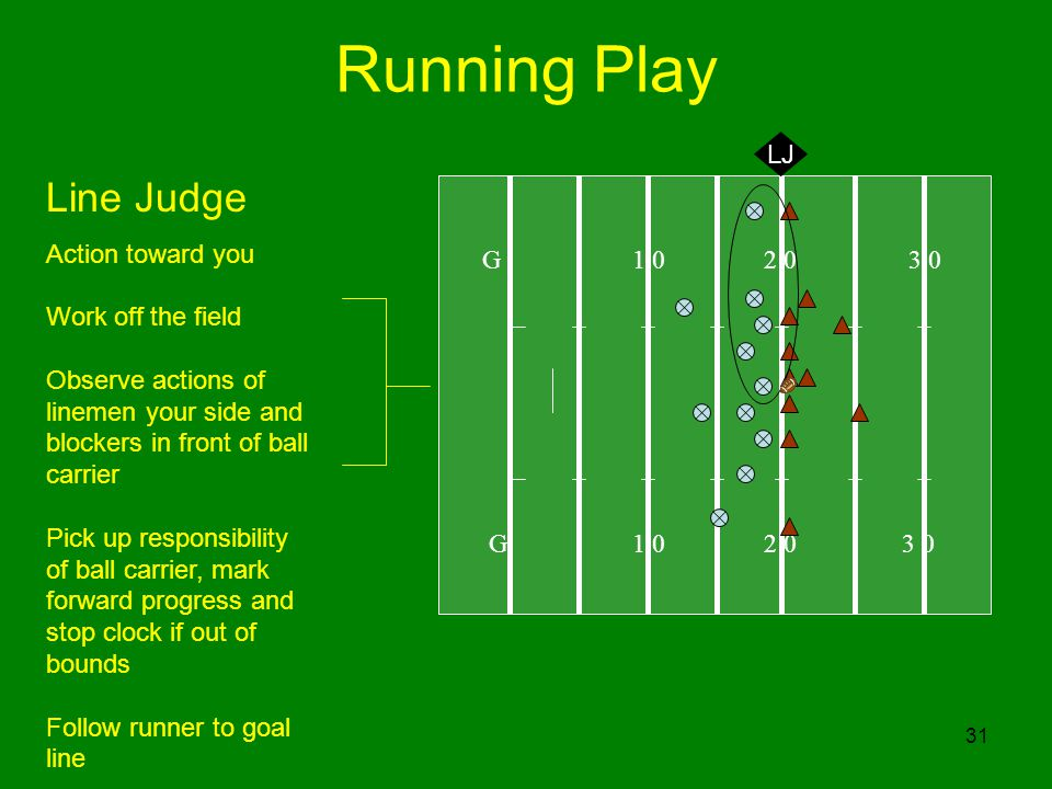 31 Running Play G 1 0 2 0 3 0 LJ Line Judge Action toward you Work off the field Observe actions of linemen your side and blockers in front of ball carrier Pick up responsibility of ball carrier, mark forward progress and stop clock if out of bounds Follow runner to goal line