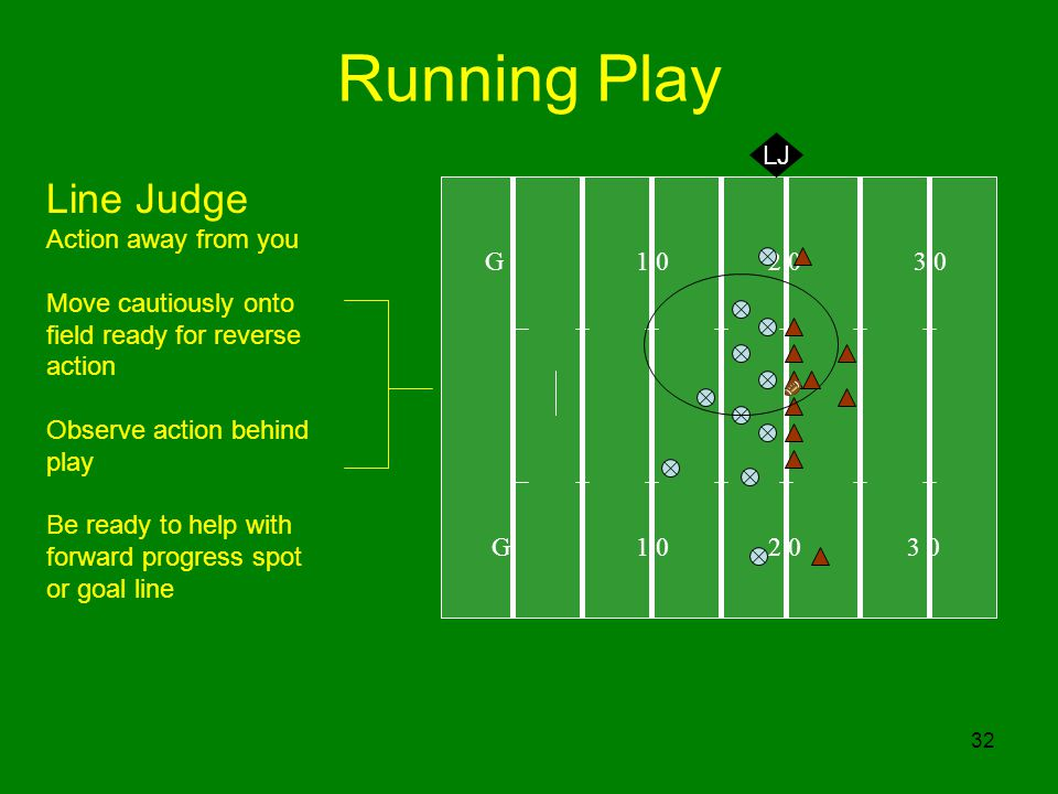 32 Running Play G 1 0 2 0 3 0 LJ Line Judge Action away from you Move cautiously onto field ready for reverse action Observe action behind play Be ready to help with forward progress spot or goal line