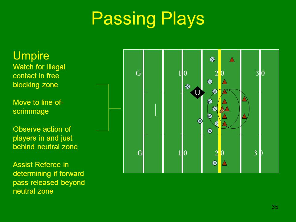35 Passing Plays G 1 0 2 0 3 0 U Umpire Watch for Illegal contact in free blocking zone Move to line-of- scrimmage Observe action of players in and just behind neutral zone Assist Referee in determining if forward pass released beyond neutral zone