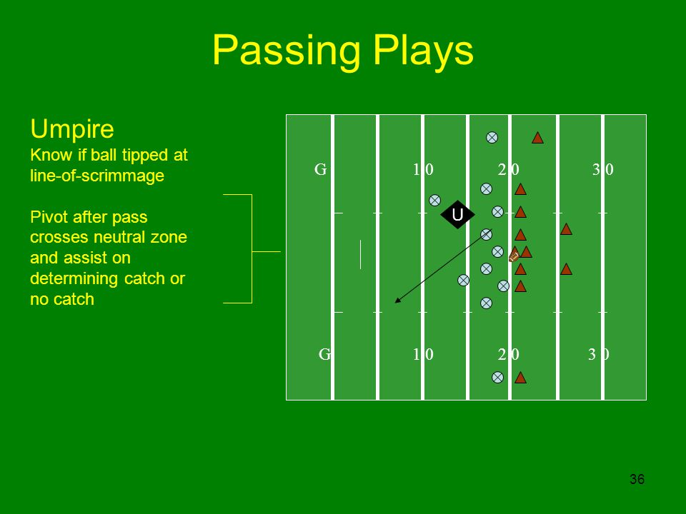 36 Passing Plays G 1 0 2 0 3 0 U Umpire Know if ball tipped at line-of-scrimmage Pivot after pass crosses neutral zone and assist on determining catch or no catch