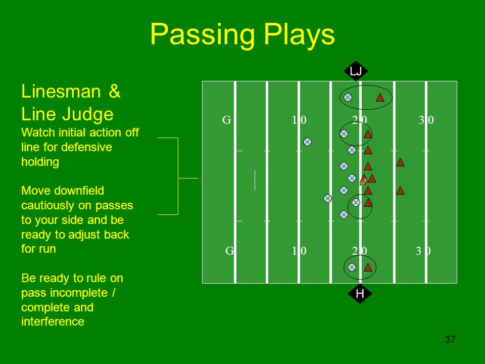 37 Passing Plays G 1 0 2 0 3 0 H Linesman & Line Judge Watch initial action off line for defensive holding Move downfield cautiously on passes to your side and be ready to adjust back for run Be ready to rule on pass incomplete / complete and interference LJ
