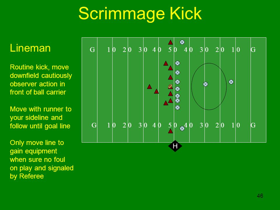 46 Scrimmage Kick G 1 0 2 0 3 0 4 0 5 0 4 0 3 0 2 0 1 0 G H Lineman Routine kick, move downfield cautiously observer action in front of ball carrier Move with runner to your sideline and follow until goal line Only move line to gain equipment when sure no foul on play and signaled by Referee